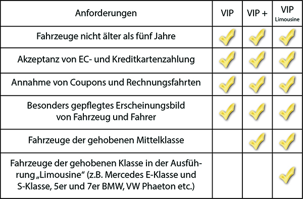 VIP Taxi Tabelle